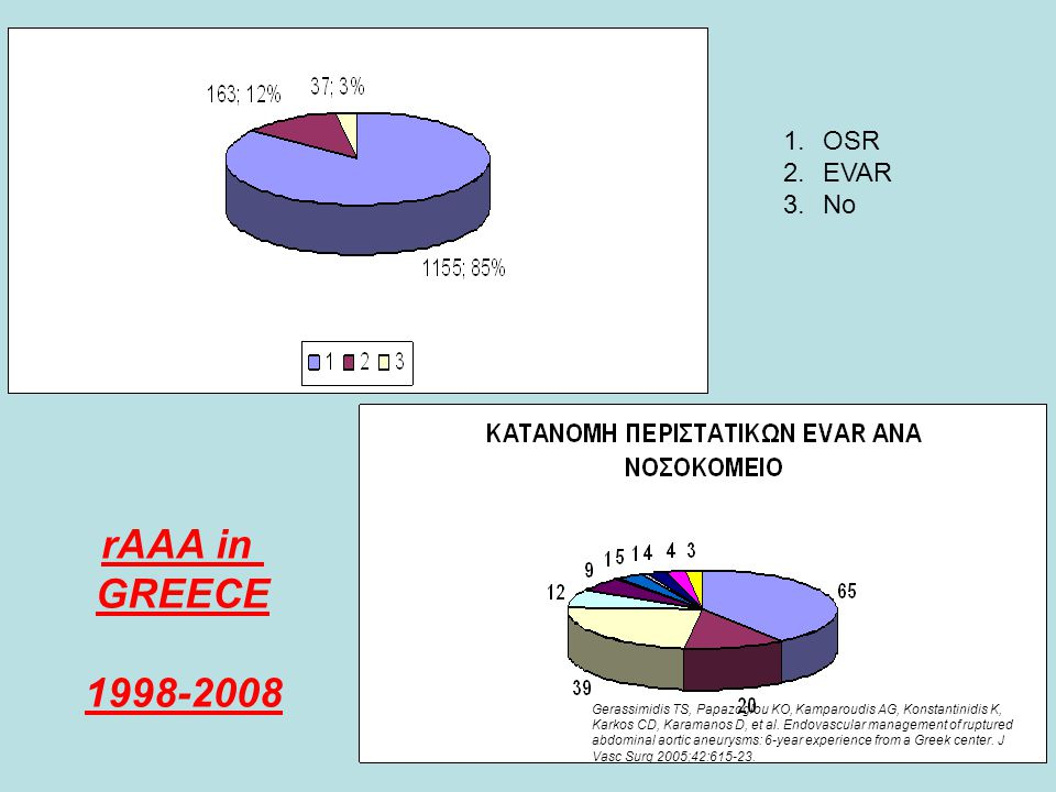 rAAA in GREECE 1998-2008 OSR EVAR No