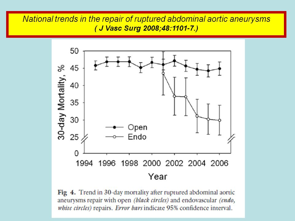 National trends in the repair of ruptured abdominal aortic aneurysms