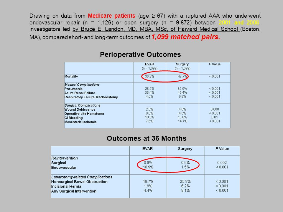 Perioperative Outcomes