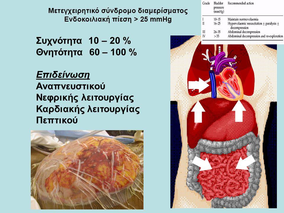 Μετεγχειρητικό σύνδρομο διαμερίσματος Ενδοκοιλιακή πίεση > 25 mmHg