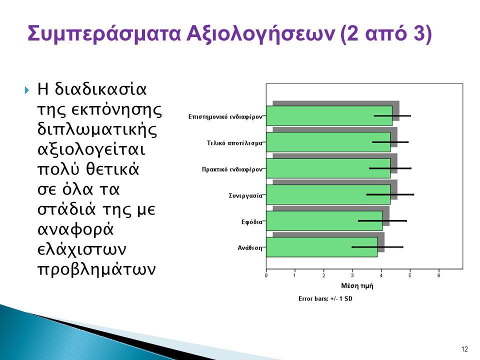 Συμπεράσματα Αξιολογήσεων (2 από 3)