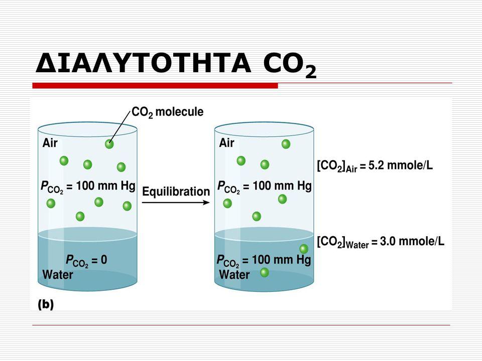 ΔΙΑΛΥΤΟΤΗΤΑ CO2