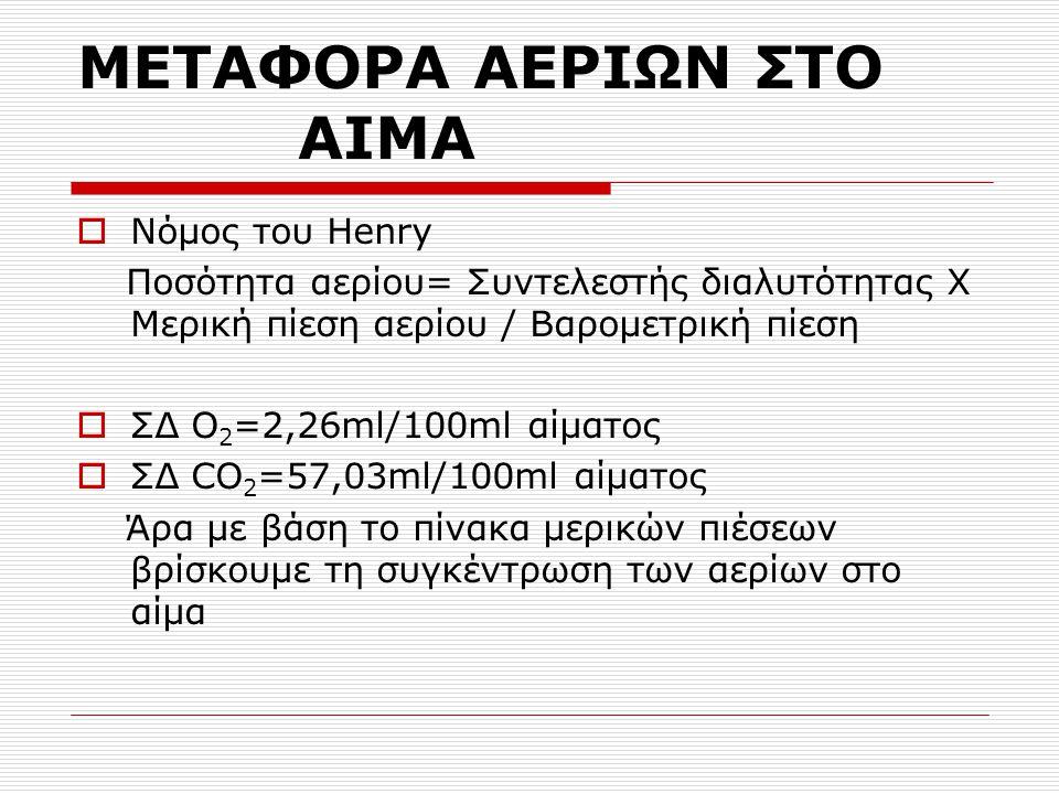 ΜΕΤΑΦΟΡΑ ΑΕΡΙΩΝ ΣΤΟ ΑΙΜΑ
