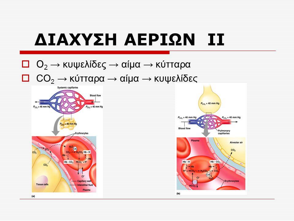 ΔΙΑΧΥΣΗ ΑΕΡΙΩΝ ΙΙ Ο2 → κυψελίδες → αίμα → κύτταρα