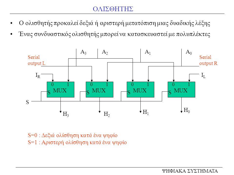 ΟΛΙΣΘΗΤΗΣ Ο ολισθητής προκαλεί δεξιά ή αριστερή μετατόπιση μιας δυαδικής λέξης. Ένας συνδυαστικός ολισθητής μπορεί να κατασκευαστεί με πολυπλέκτες.