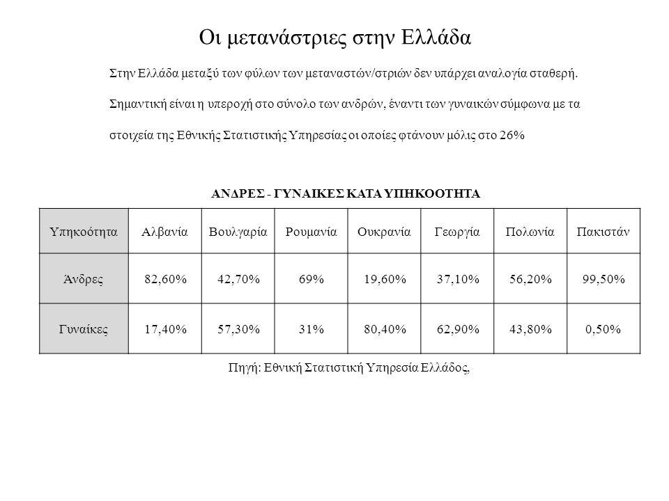 ΑΝΔΡΕΣ - ΓΥΝΑΙΚΕΣ ΚΑΤΑ ΥΠΗΚΟΟΤΗΤΑ