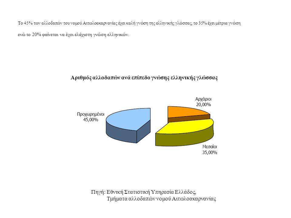 Αριθμός αλλοδαπών ανά επίπεδο γνώσης ελληνικής γλώσσας