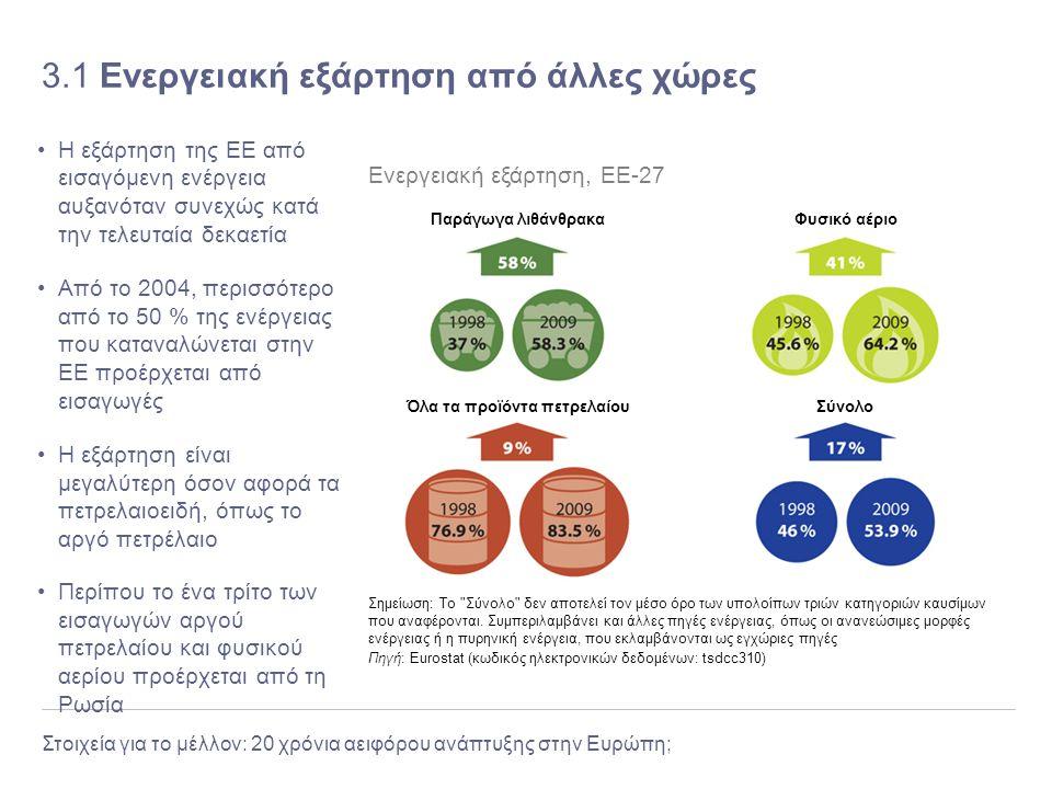 3.1 Ενεργειακή εξάρτηση από άλλες χώρες