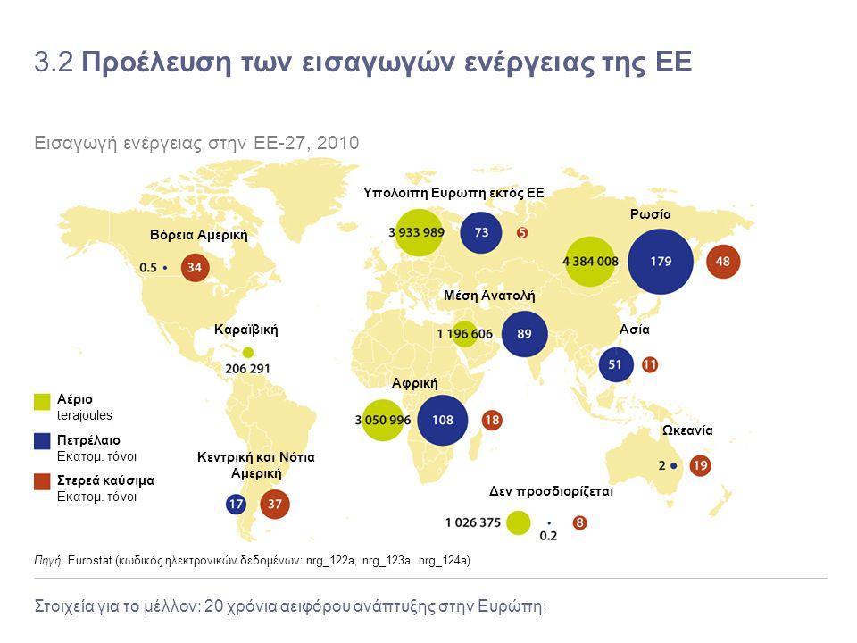 3.2 Προέλευση των εισαγωγών ενέργειας της ΕΕ