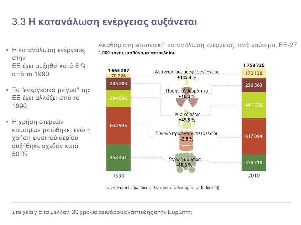 3.3 Η κατανάλωση ενέργειας αυξάνεται