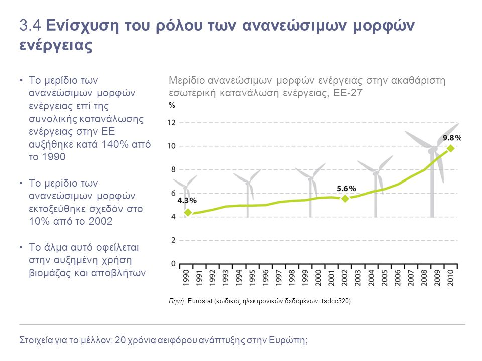 3.4 Ενίσχυση του ρόλου των ανανεώσιμων μορφών ενέργειας