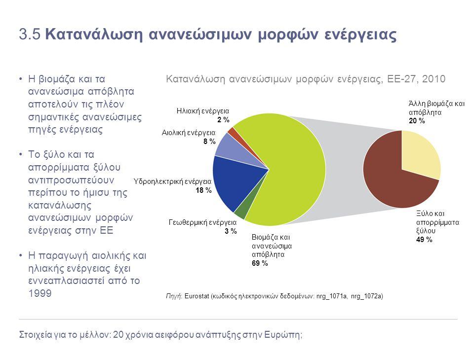 3.5 Κατανάλωση ανανεώσιμων μορφών ενέργειας