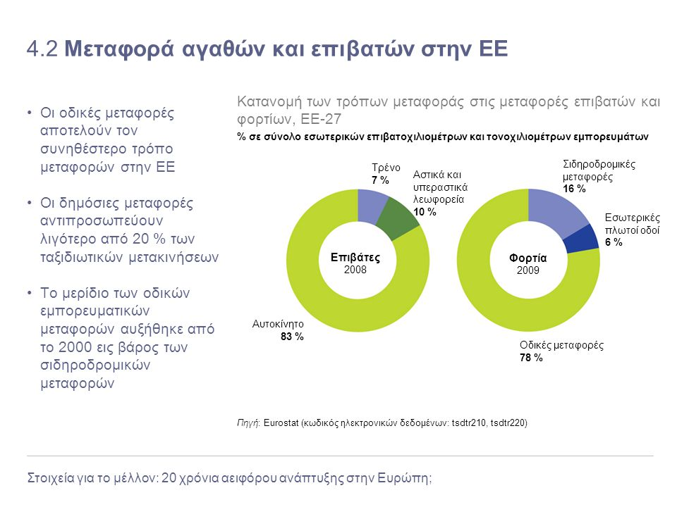 4.2 Μεταφορά αγαθών και επιβατών στην ΕΕ