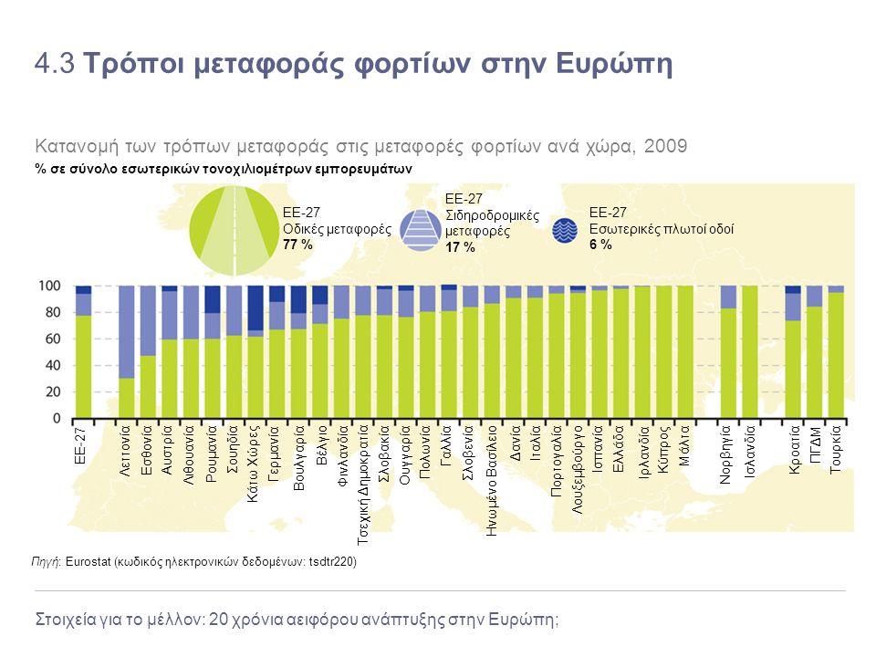 4.3 Τρόποι μεταφοράς φορτίων στην Ευρώπη