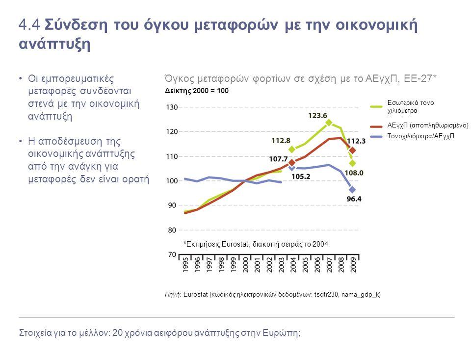 4.4 Σύνδεση του όγκου μεταφορών με την οικονομική ανάπτυξη