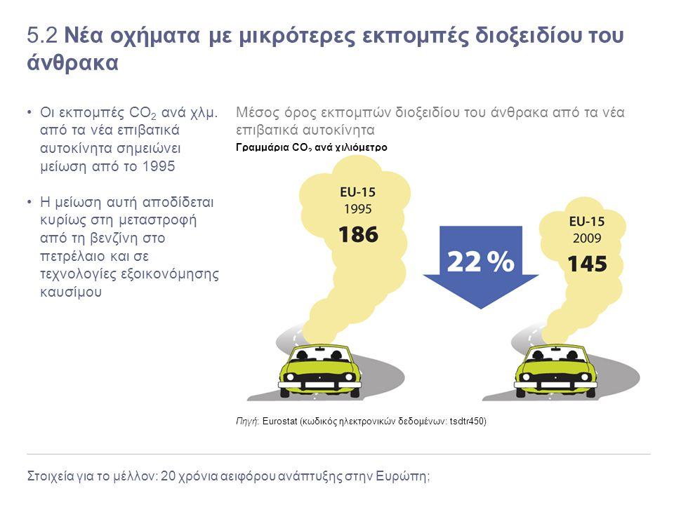 5.2 Νέα οχήματα με μικρότερες εκπομπές διοξειδίου του άνθρακα