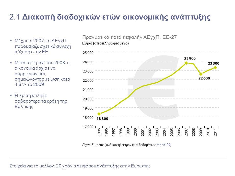2.1 Διακοπή διαδοχικών ετών οικονομικής ανάπτυξης