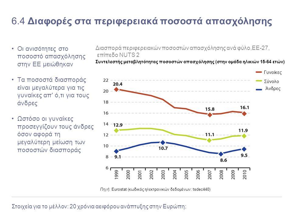 6.4 Διαφορές στα περιφερειακά ποσοστά απασχόλησης