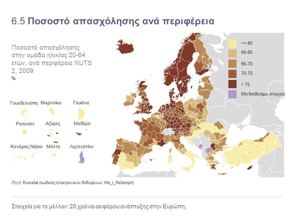 6.5 Ποσοστό απασχόλησης ανά περιφέρεια