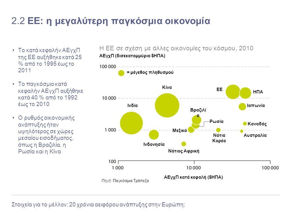 2.2 ΕΕ: η μεγαλύτερη παγκόσμια οικονομία