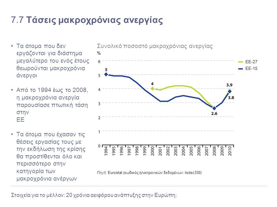 7.7 Τάσεις μακροχρόνιας ανεργίας