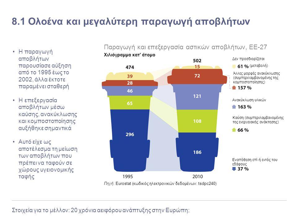8.1 Ολοένα και μεγαλύτερη παραγωγή αποβλήτων