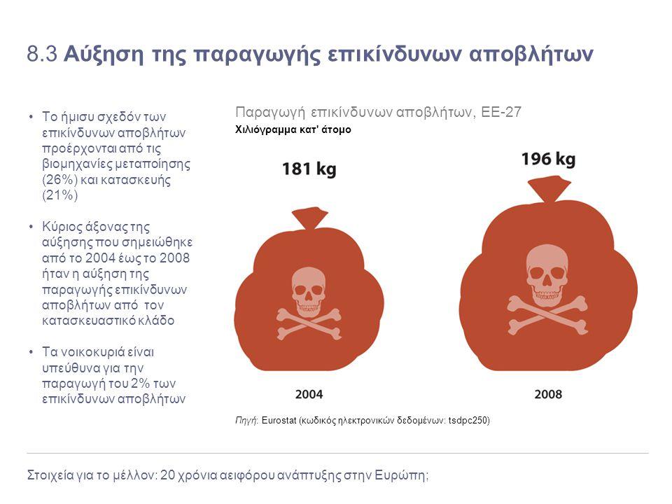 8.3 Αύξηση της παραγωγής επικίνδυνων αποβλήτων