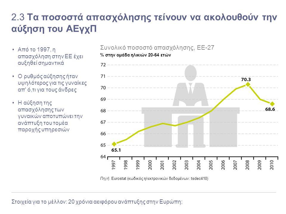 2.3 Τα ποσοστά απασχόλησης τείνουν να ακολουθούν την αύξηση του ΑΕγχΠ