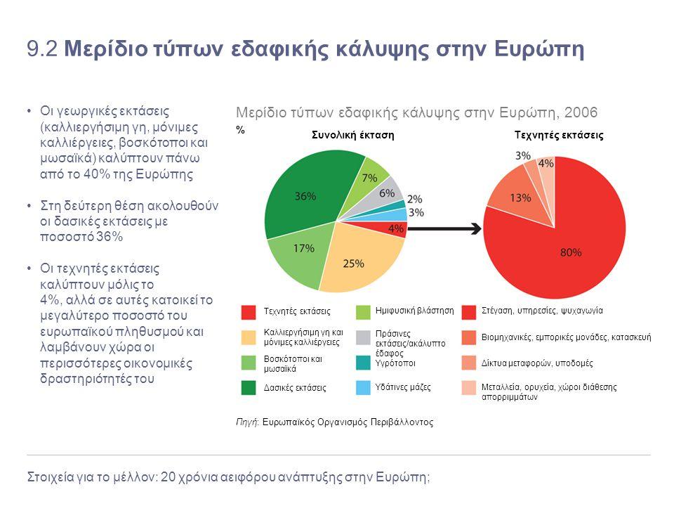 9.2 Μερίδιο τύπων εδαφικής κάλυψης στην Ευρώπη