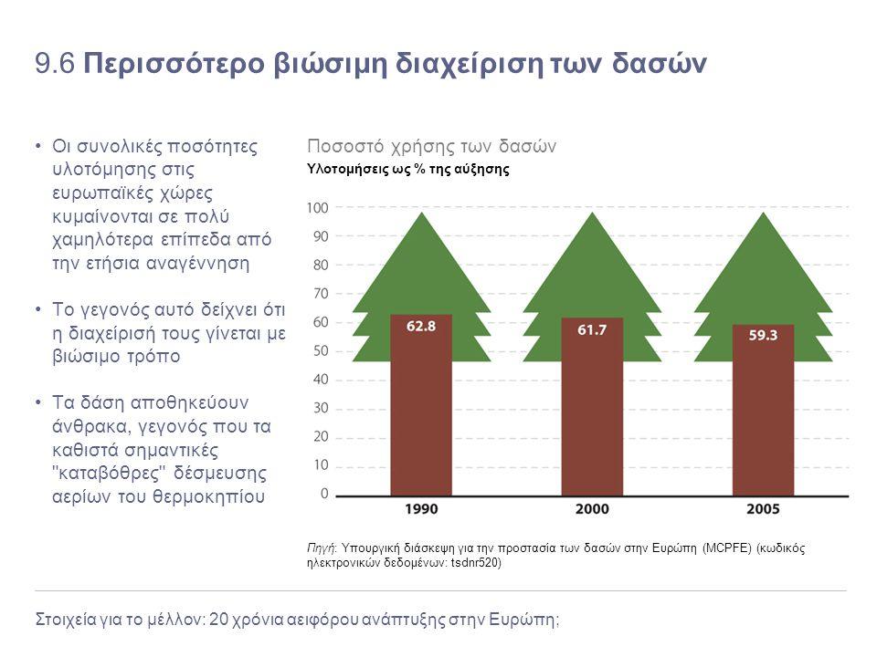 9.6 Περισσότερο βιώσιμη διαχείριση των δασών