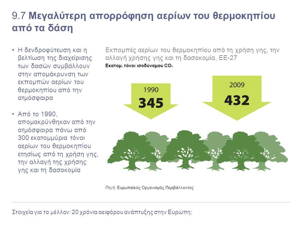 9.7 Μεγαλύτερη απορρόφηση αερίων του θερμοκηπίου από τα δάση