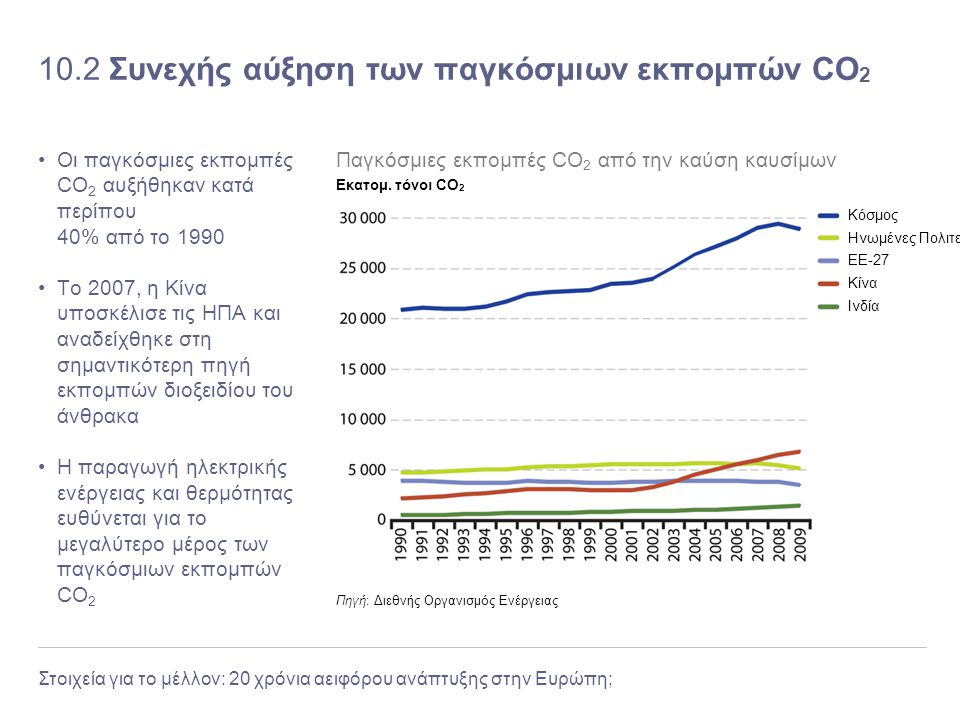 10.2 Συνεχής αύξηση των παγκόσμιων εκπομπών CO2