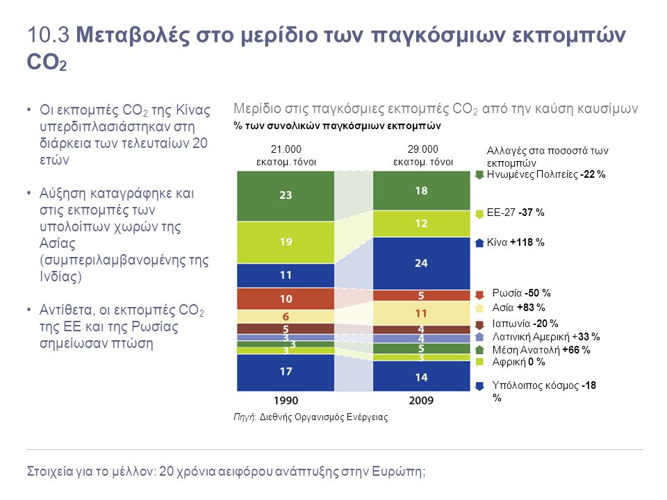 10.3 Μεταβολές στο μερίδιο των παγκόσμιων εκπομπών CO2