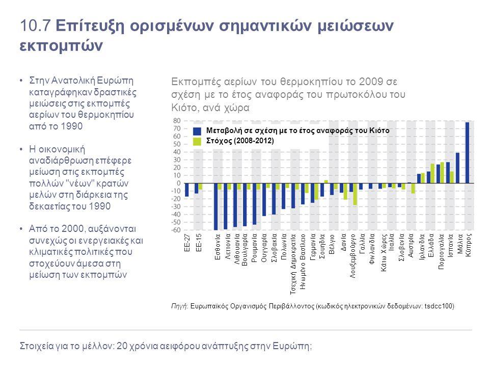 10.7 Επίτευξη ορισμένων σημαντικών μειώσεων εκπομπών