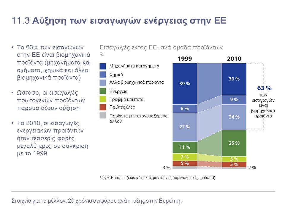 11.3 Αύξηση των εισαγωγών ενέργειας στην ΕΕ