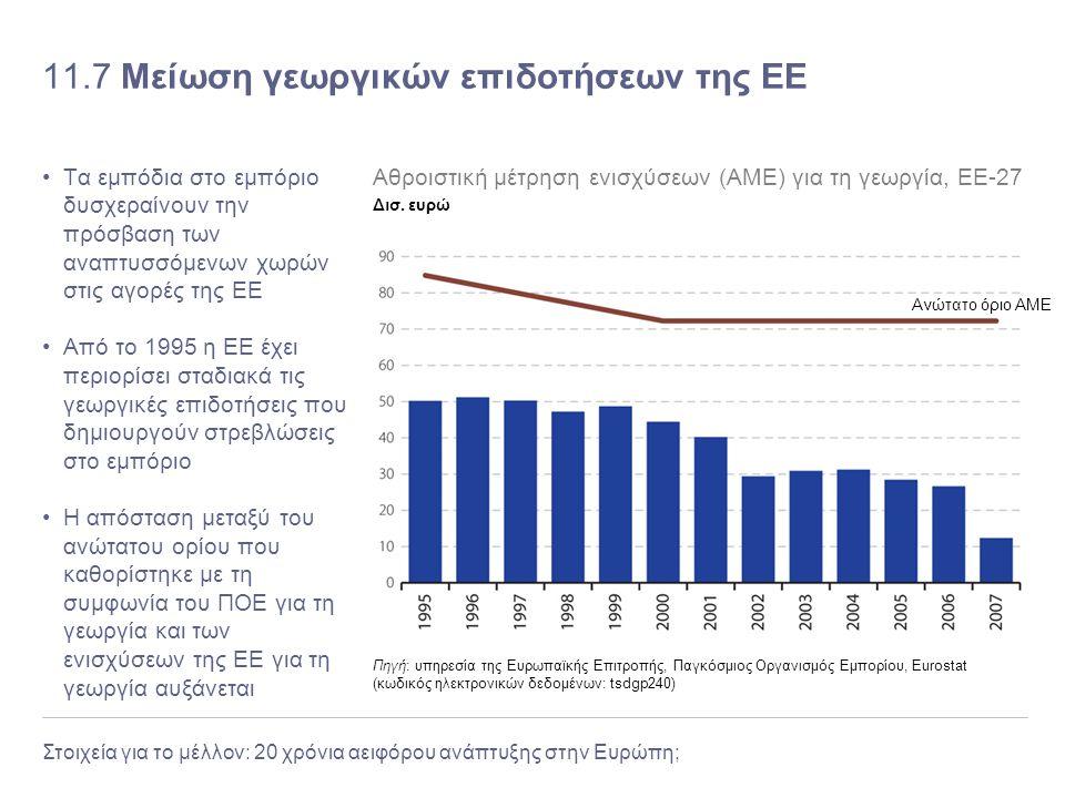 11.7 Μείωση γεωργικών επιδοτήσεων της ΕΕ