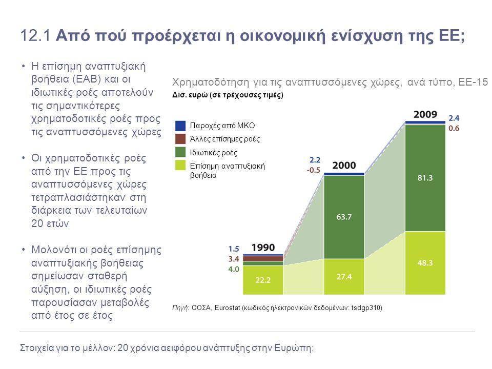 12.1 Από πού προέρχεται η οικονομική ενίσχυση της ΕΕ;