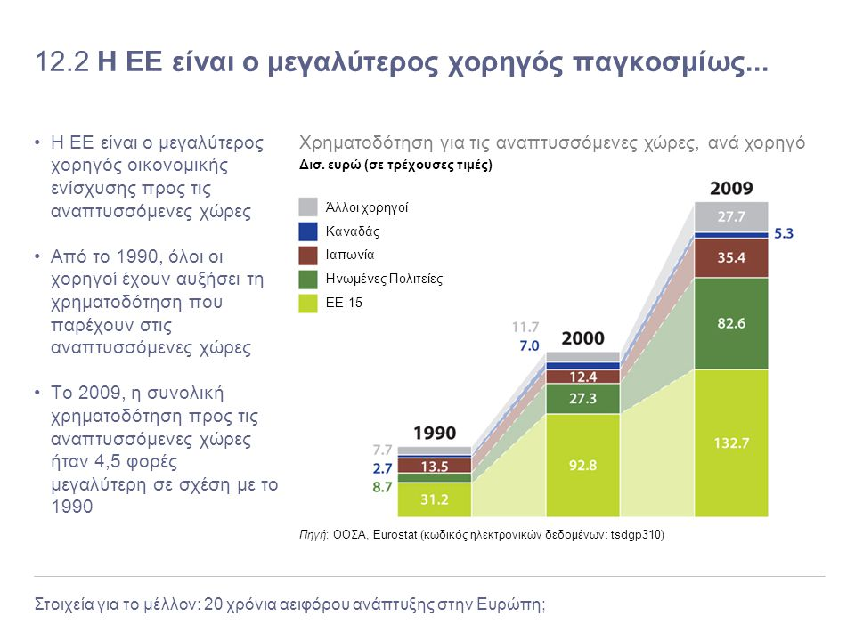 12.2 Η ΕΕ είναι ο μεγαλύτερος χορηγός παγκοσμίως...