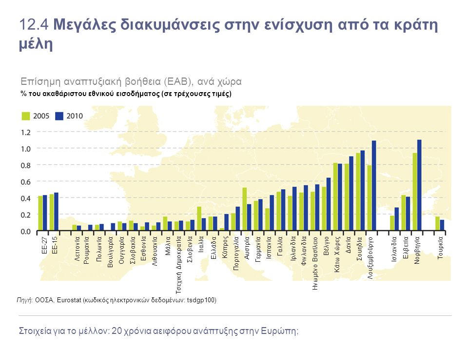 12.4 Μεγάλες διακυμάνσεις στην ενίσχυση από τα κράτη μέλη