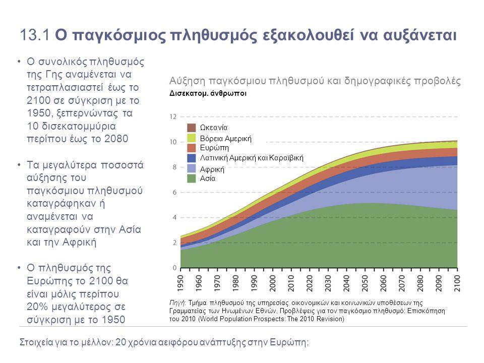 13.1 Ο παγκόσμιος πληθυσμός εξακολουθεί να αυξάνεται