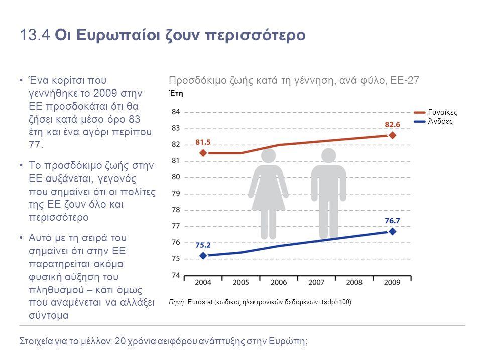 13.4 Οι Ευρωπαίοι ζουν περισσότερο
