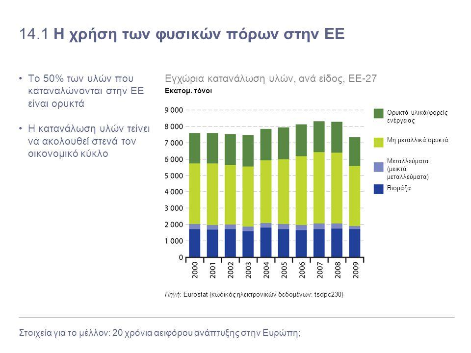 14.1 Η χρήση των φυσικών πόρων στην ΕΕ