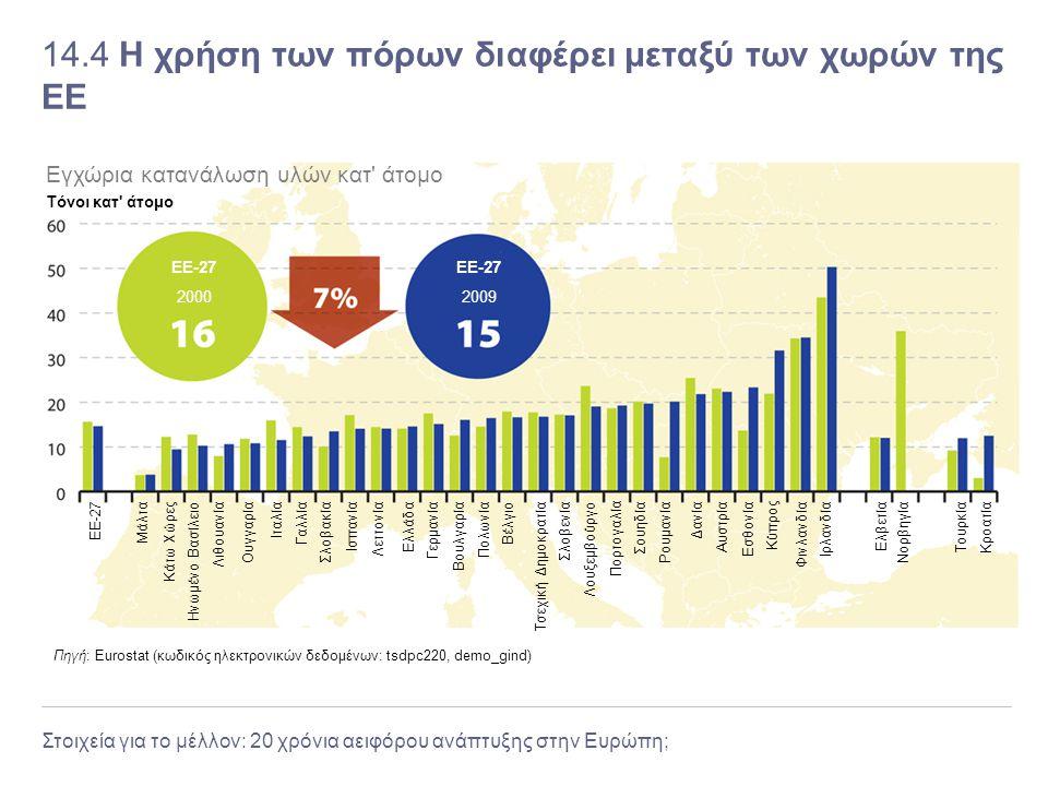 14.4 Η χρήση των πόρων διαφέρει μεταξύ των χωρών της ΕΕ