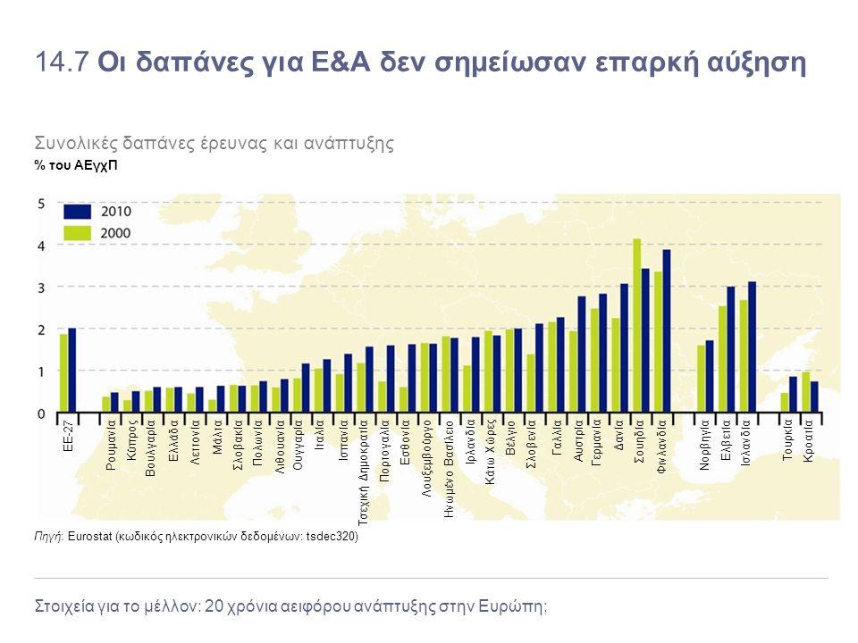14.7 Οι δαπάνες για Ε&Α δεν σημείωσαν επαρκή αύξηση
