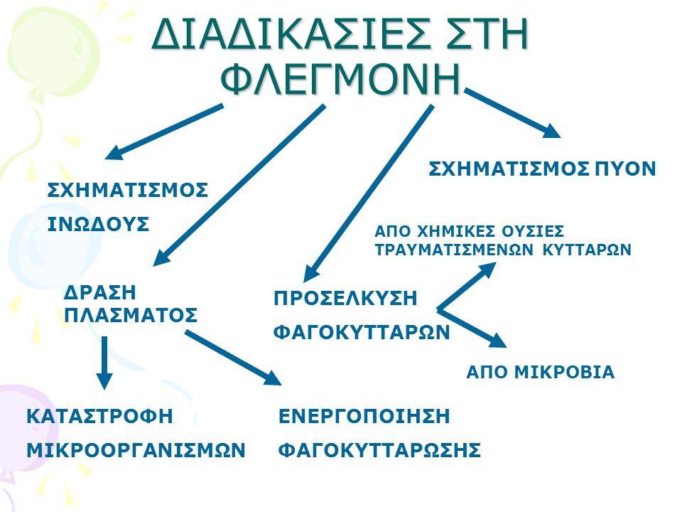 ΔΙΑΔΙΚΑΣΙΕΣ ΣΤΗ ΦΛΕΓΜΟΝΗ