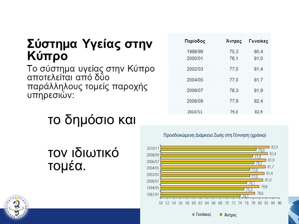 το δημόσιο και τον ιδιωτικό τομέα. Σύστημα Υγείας στην Κύπρο