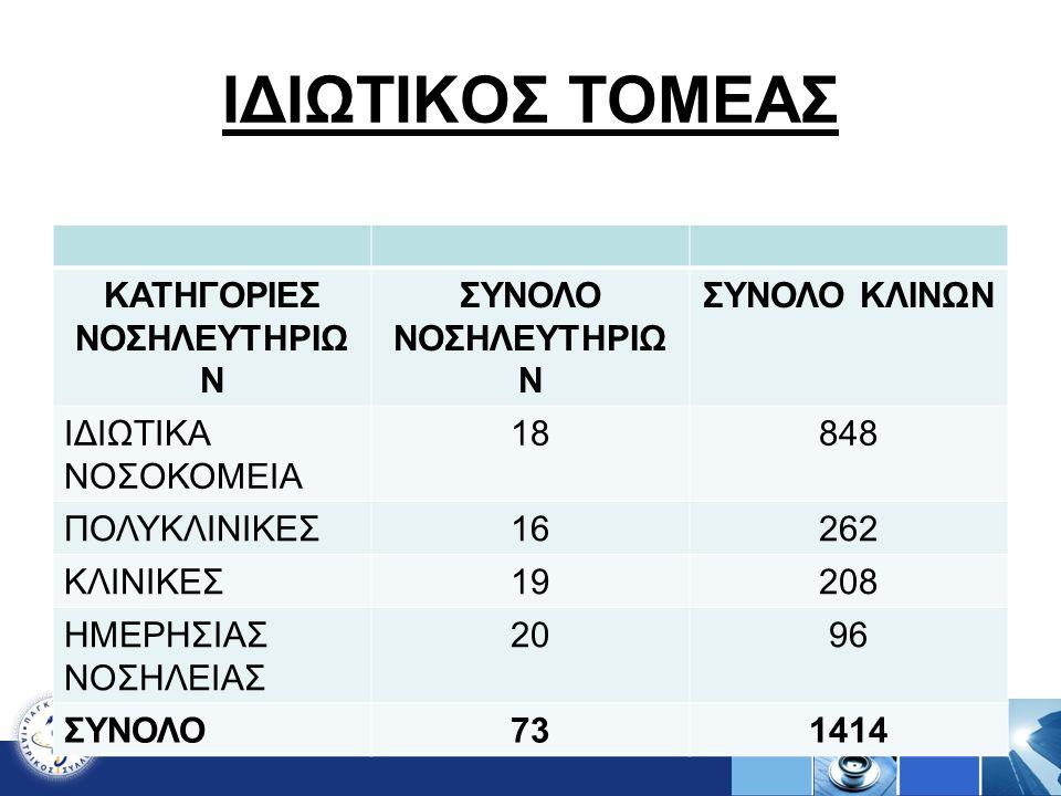 ΚΑΤΗΓΟΡΙΕΣ ΝΟΣΗΛΕΥΤΗΡΙΩΝ
