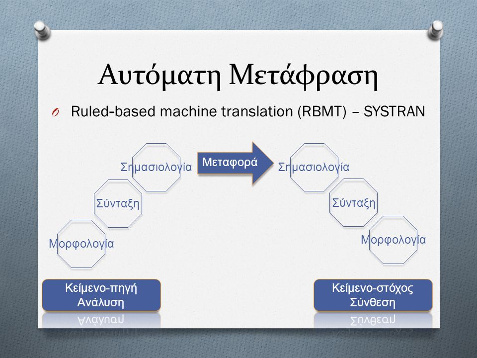 Αυτόματη Μετάφραση Ruled-based machine translation (RBMT) – SYSTRAN