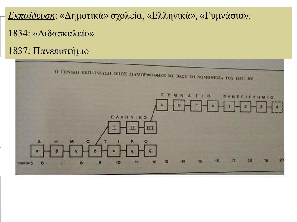 Εκπαίδευση: «Δημοτικά» σχολεία, «Ελληνικά», «Γυμνάσια».
