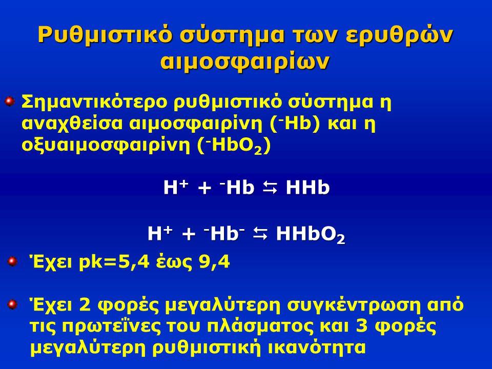 Ρυθμιστικό σύστημα των ερυθρών αιμοσφαιρίων